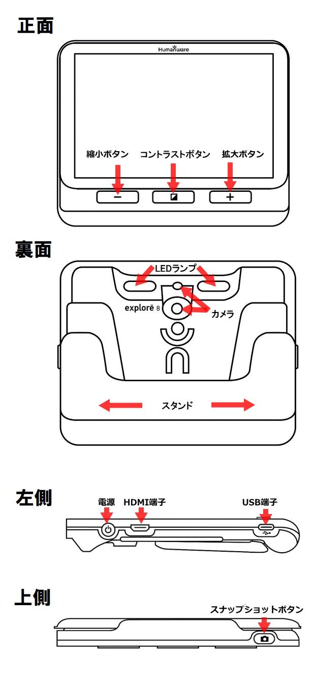 正面:左に縮小ボタン、コントラストボタン、拡大ボタン。裏面:上部にLEDランプ2か所、中央にカメラ2か所、下部にスタンド。左側:電源、HDMI端子、USB端子。上側:スナップショットボタン。